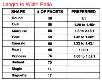 Length to Width Ratio for Diamond Shapes